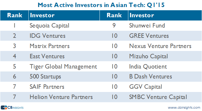 mostactive asia q115