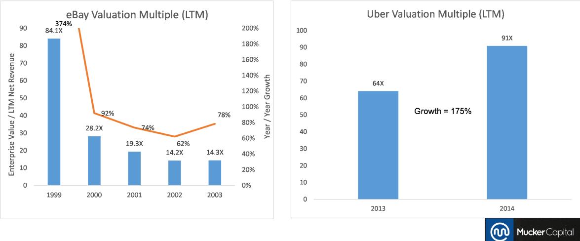 Is Uber Really Worth 40 Billion