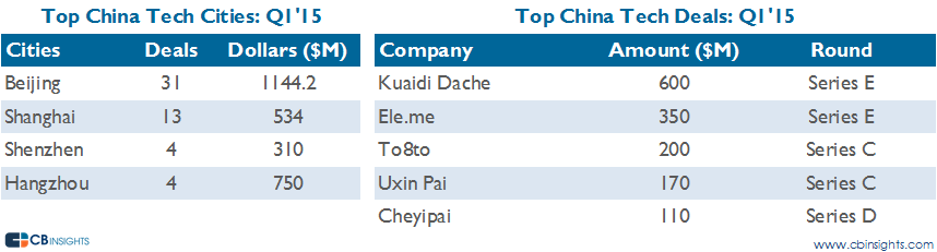 top cities and deals china q115