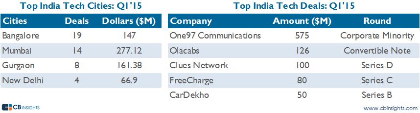 top india cities q115