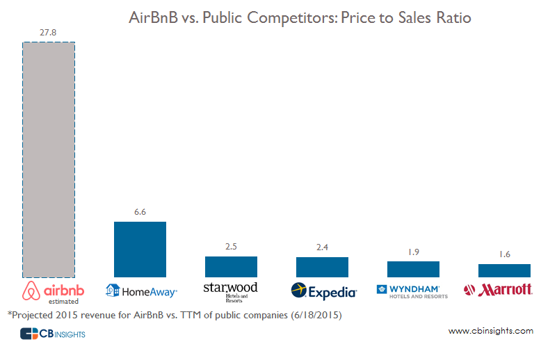 Airbnb versus price to sales