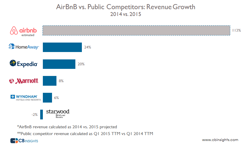 Airbnb vs competitors revenue2