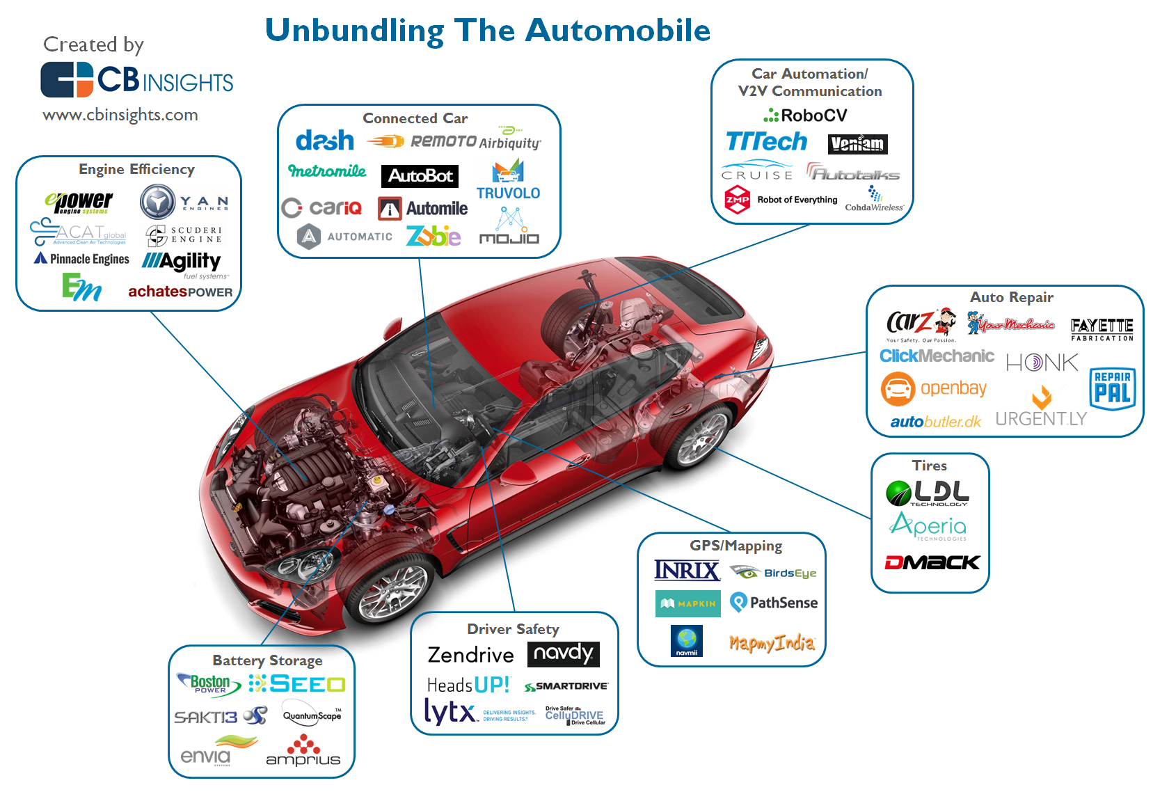 Who S Disrupting The Automobile Infographic