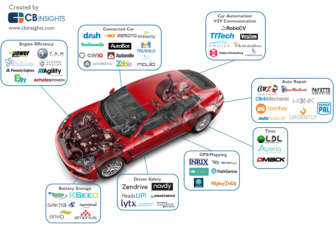 Comment on Disrupting The Auto Industry: The Startups That Are Unbundling The Car by Daniel Girald