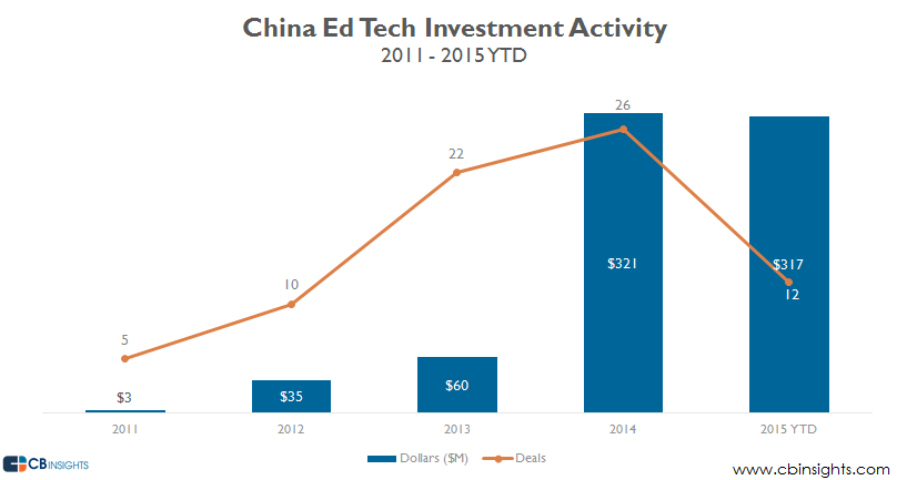 China Ed Tech Investments
