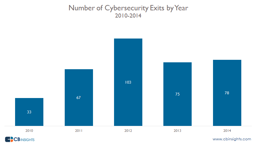 Cybersecurity Exits By Year Update