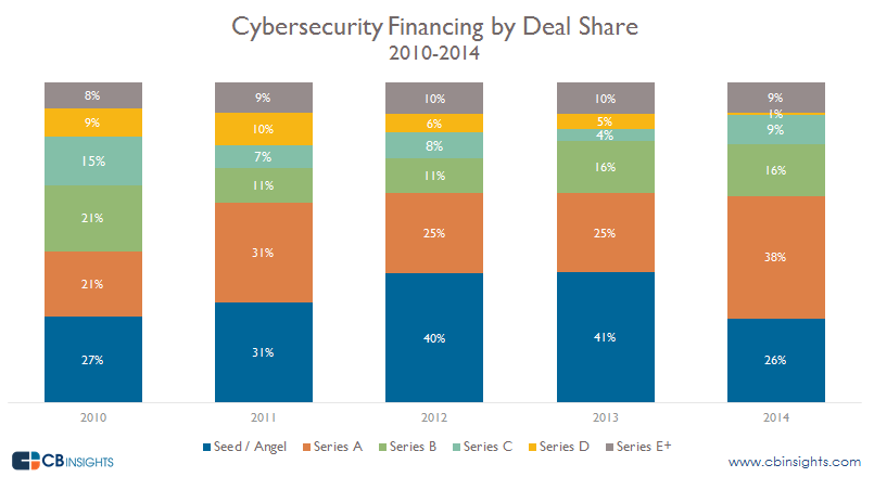 Cybersecurity financing by Deal share