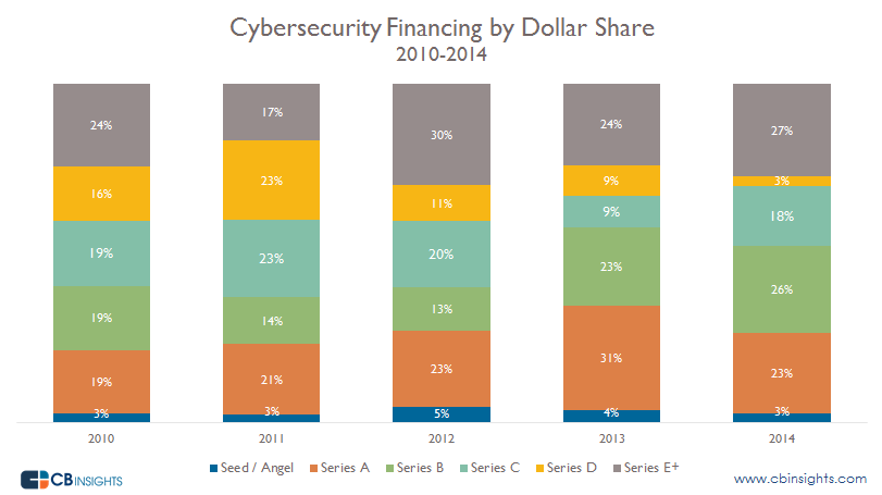 Cybersecurity financing by Dollar share
