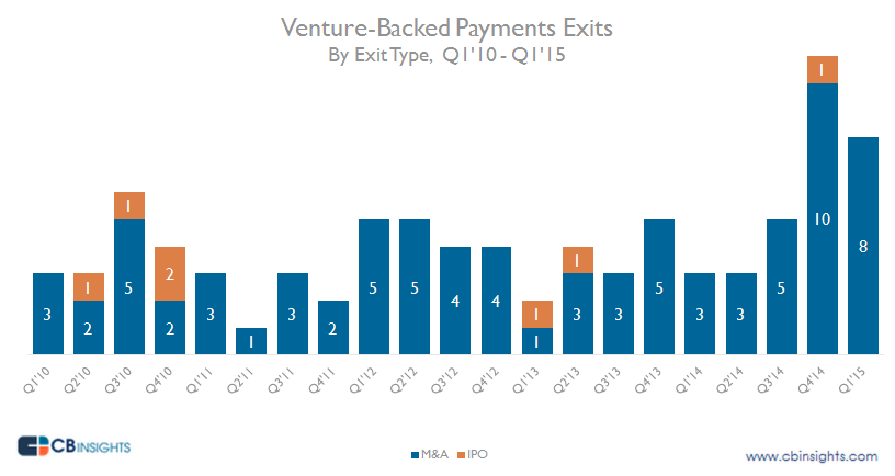 Stats startups exits acquisitions vs ipo m&a