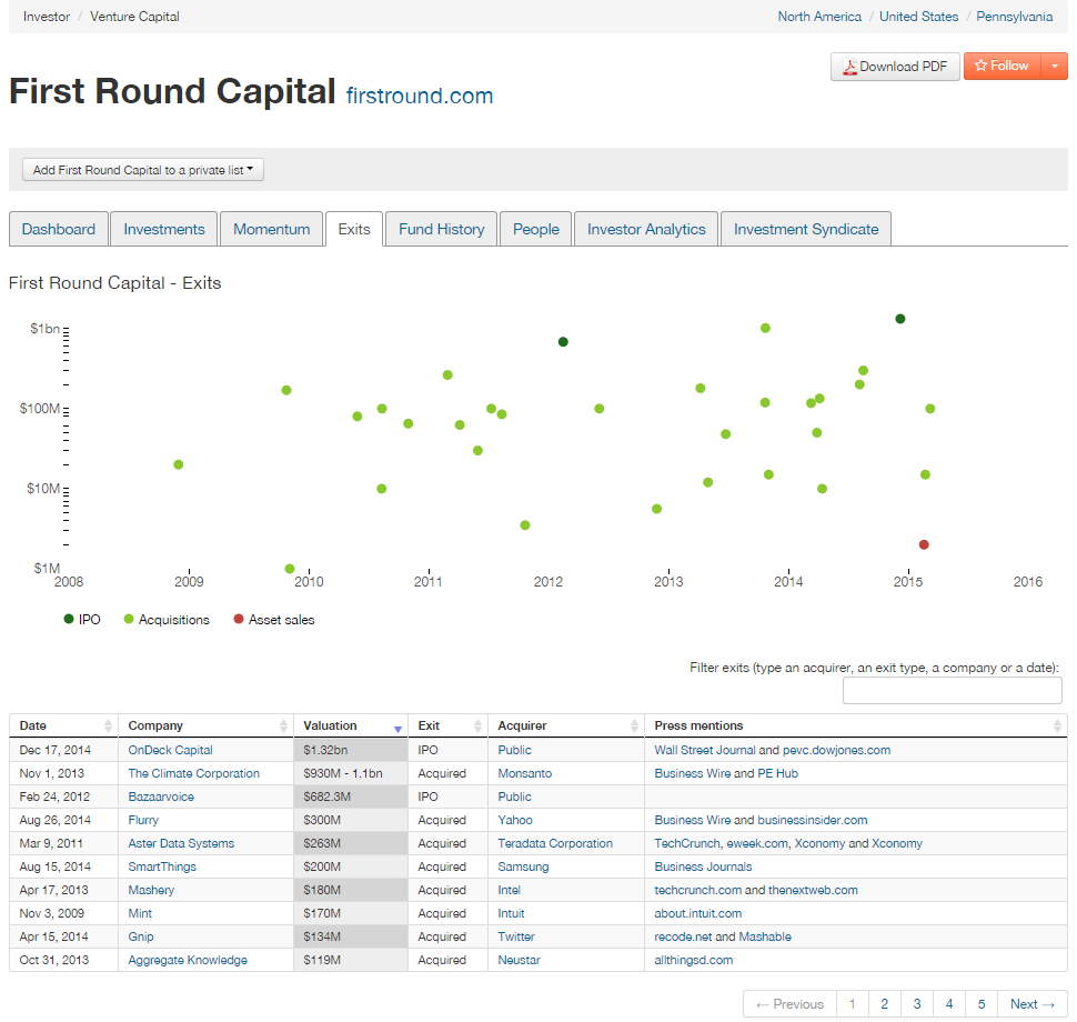 first round capital exits
