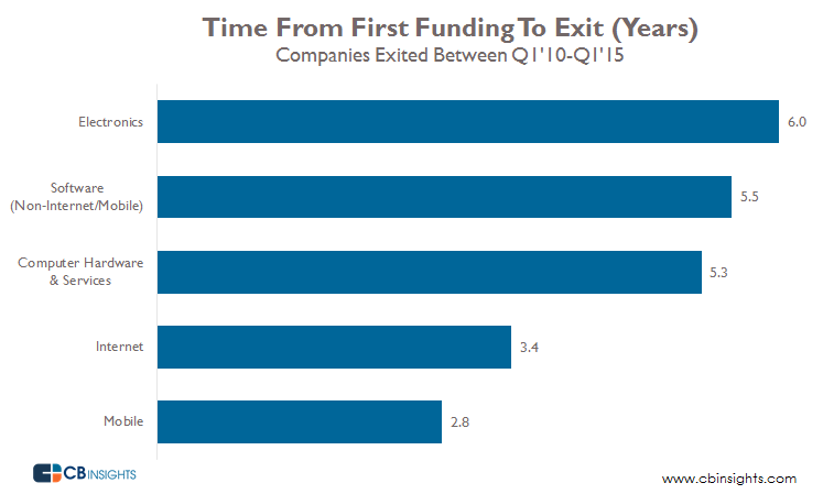 First Funding To Exit