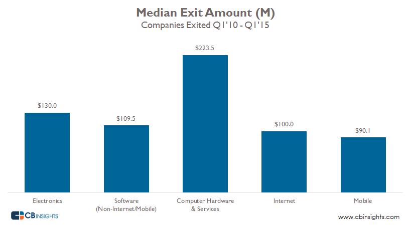 Median Exit Amount