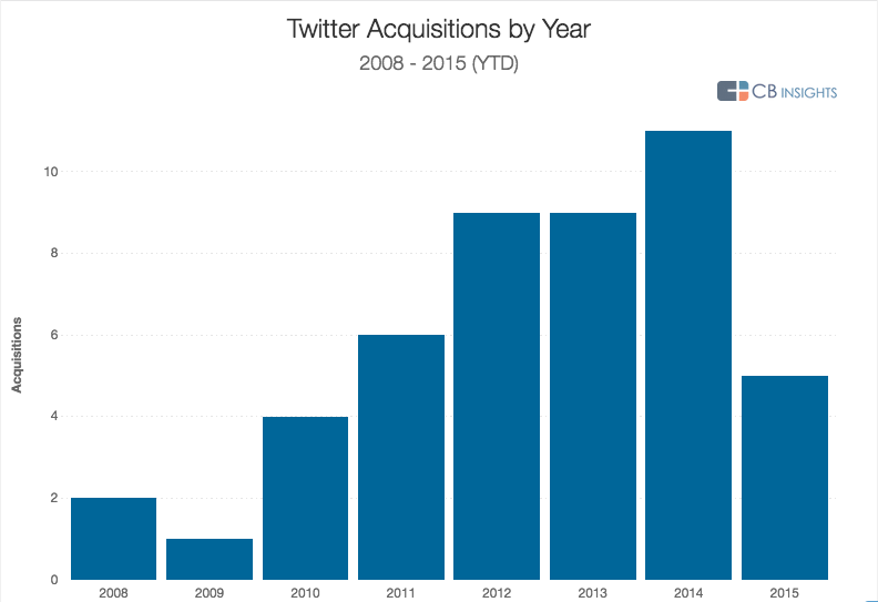 Twitter Acquisitions 2008 - 2015