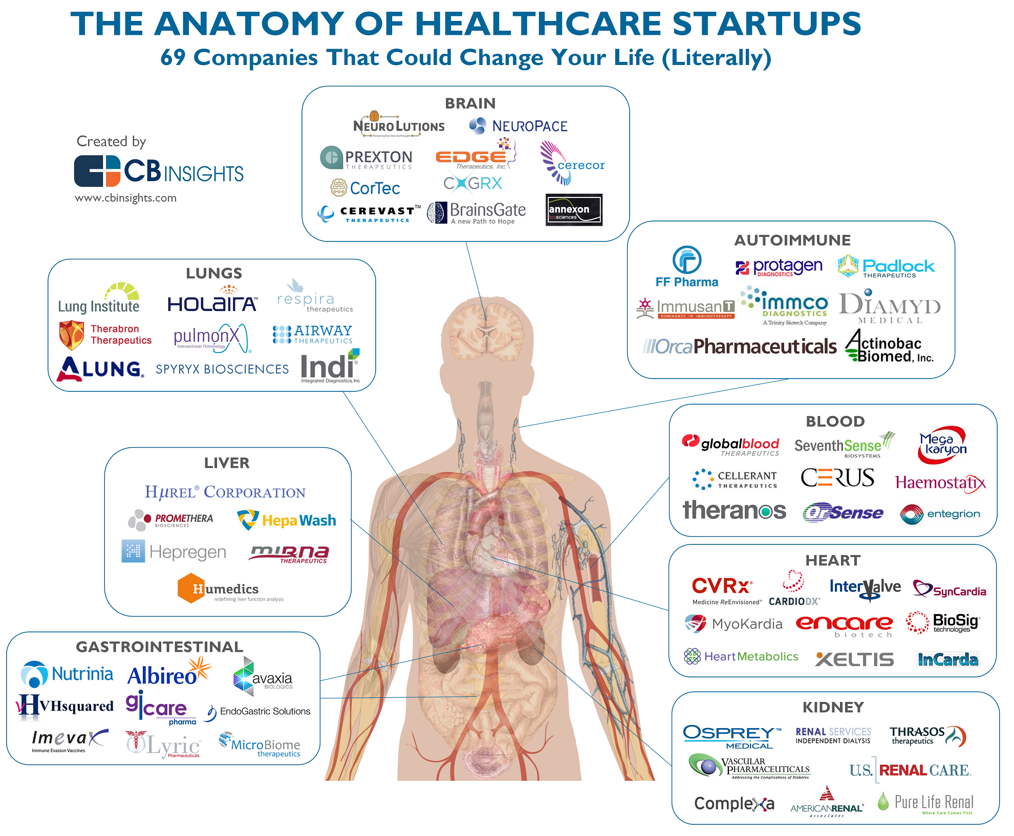 The Anatomy Of Healthcare Startups 69 Companies In Patient Treatment