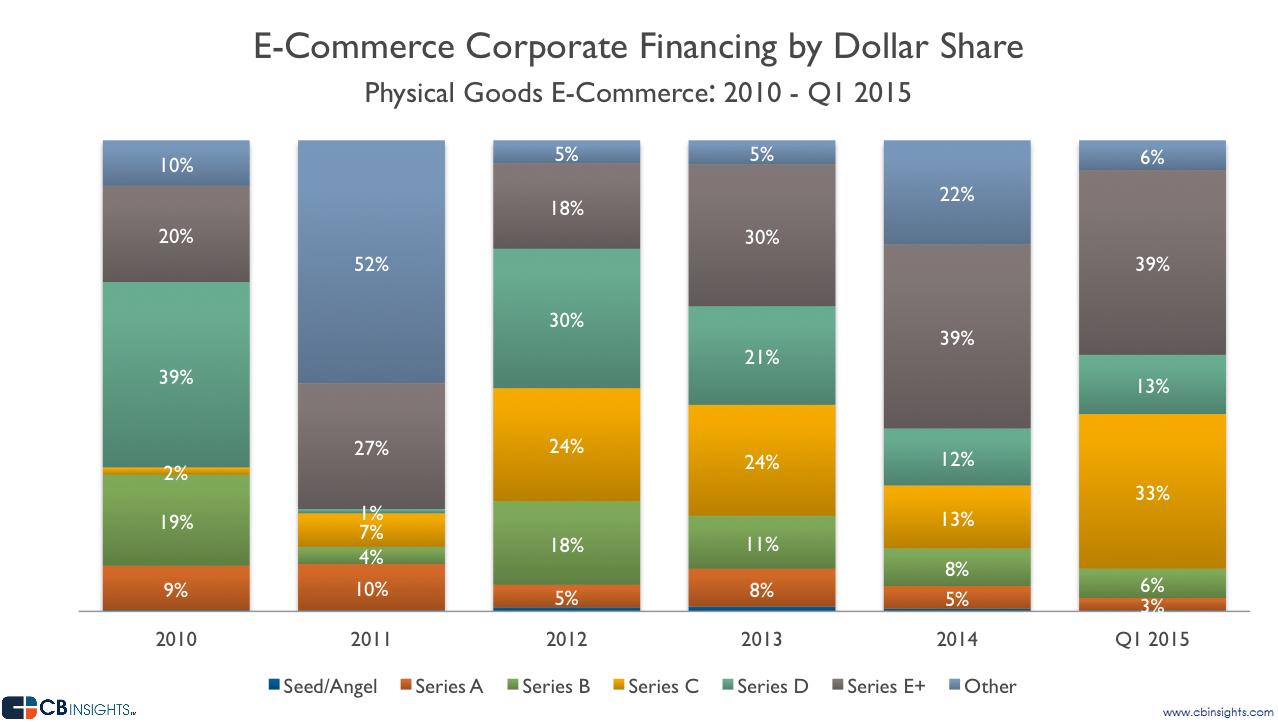 cf-dollar share