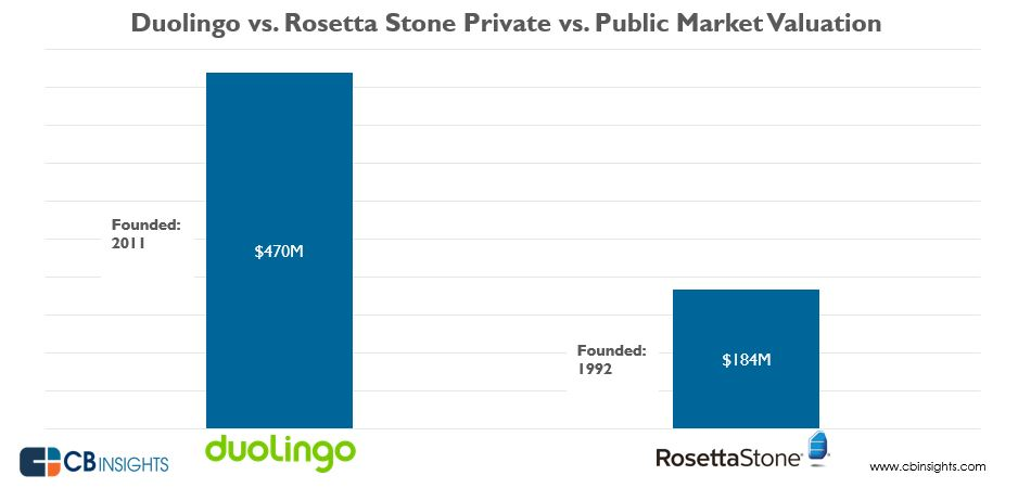 Duolingo Now Worth 2 5x More Than Rosetta Stone