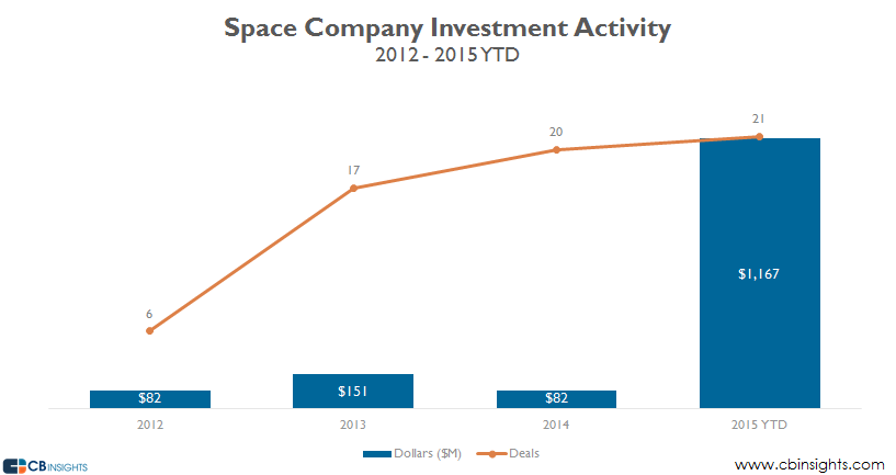 space startup funding
