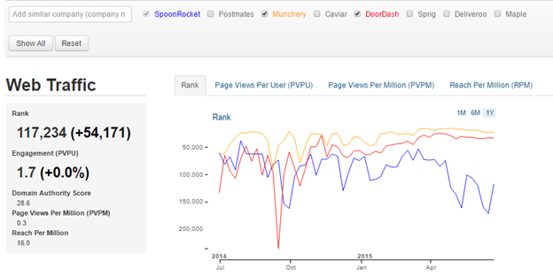 spoonrocket web traffic comparison