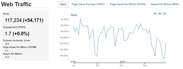 spoonrocket web traffic