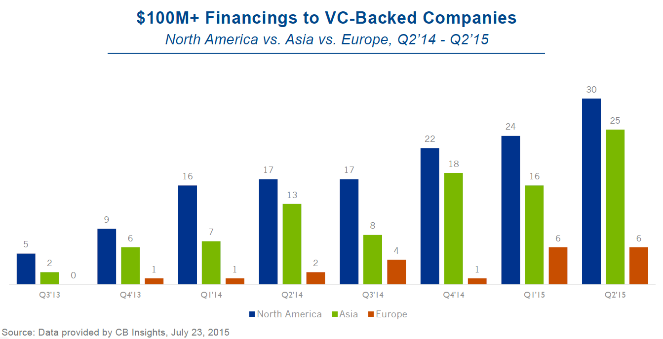 100m venture backed financings vc report