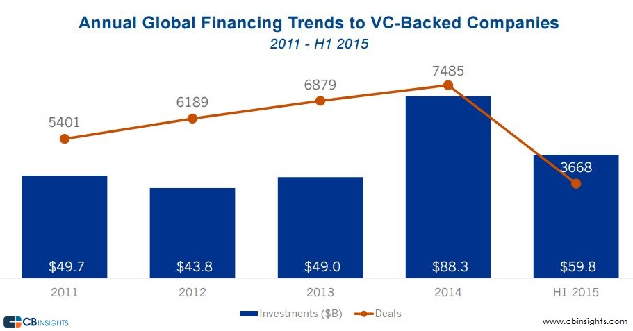 Annual VC Funding Trends Q215
