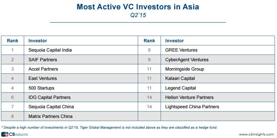 Asia VC Investors