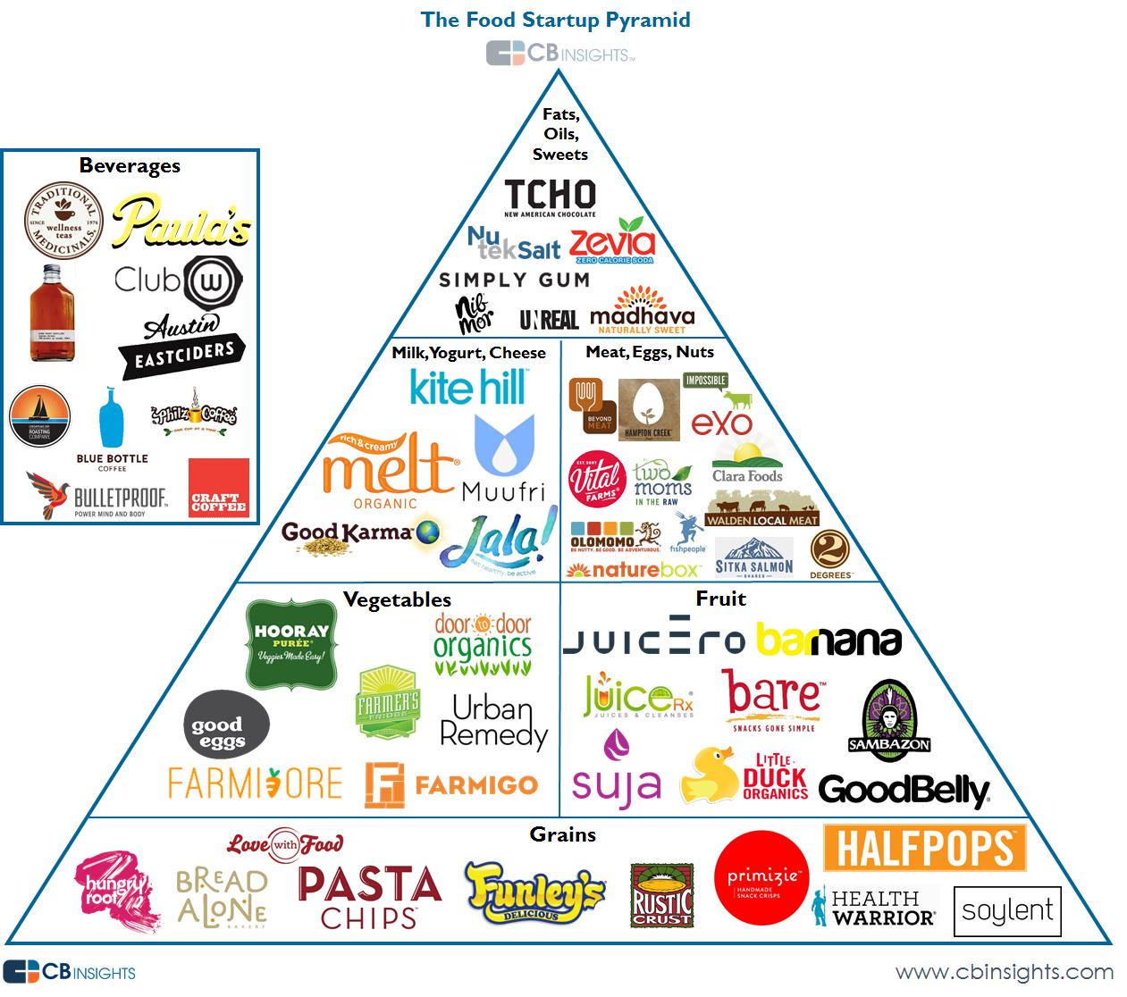 CBI food startup pyramid v5