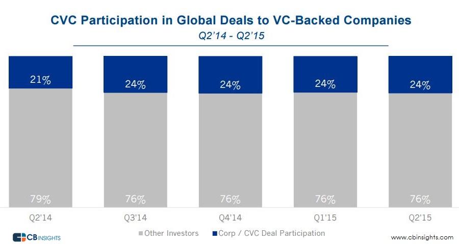 CVC global participation