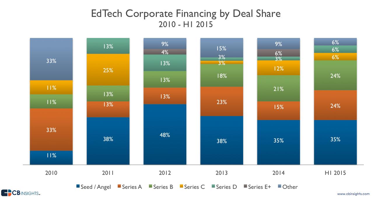EDCVC-deal share