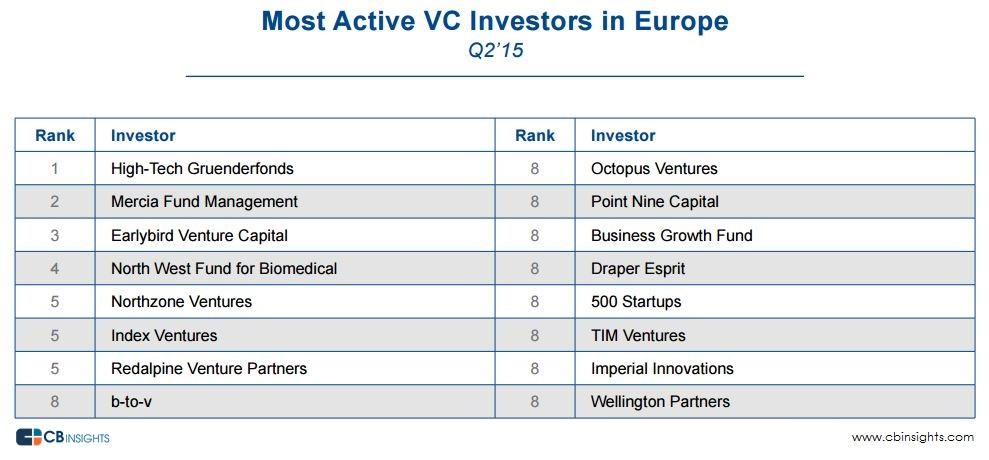 EU VC Investors