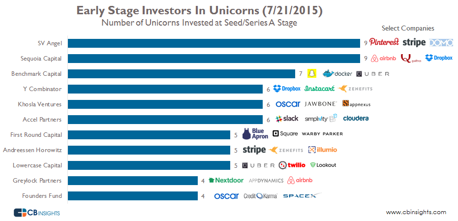 Early Investors in Unicorns