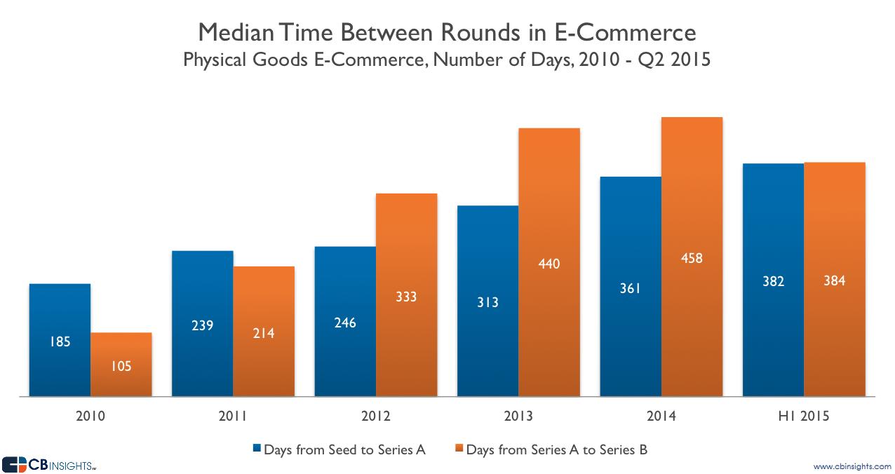 Ecommerce Median Time