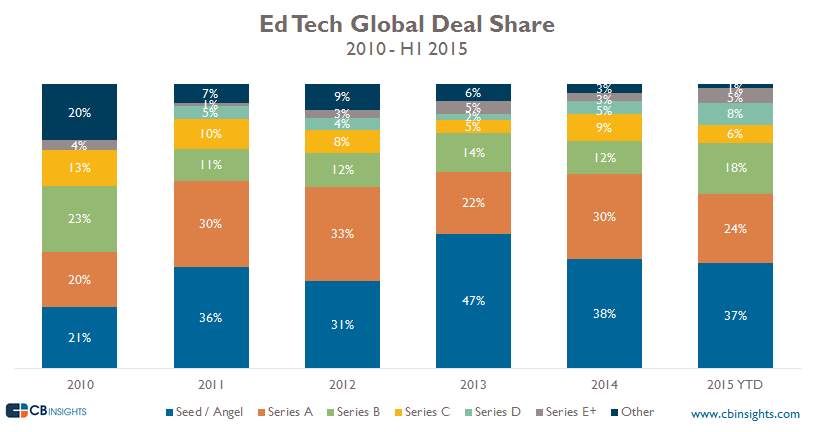 EdtechDealshare Re-Do