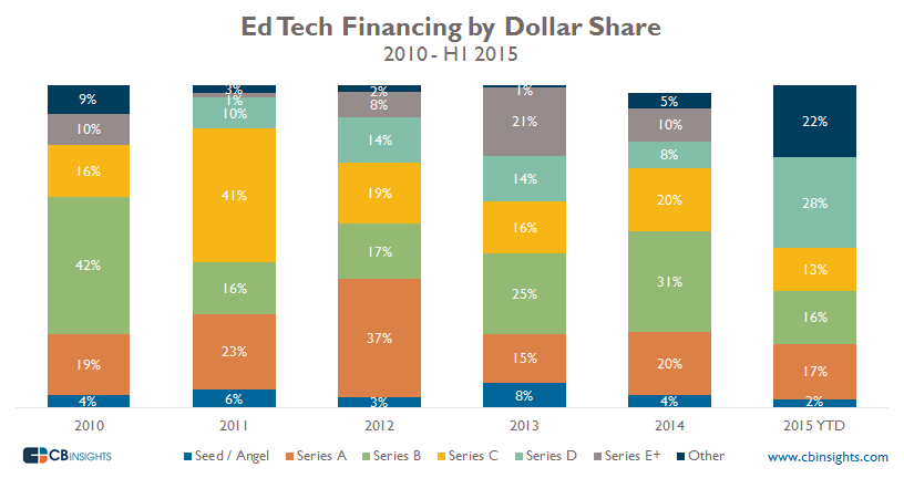 EdtechDollarshare Re-Do