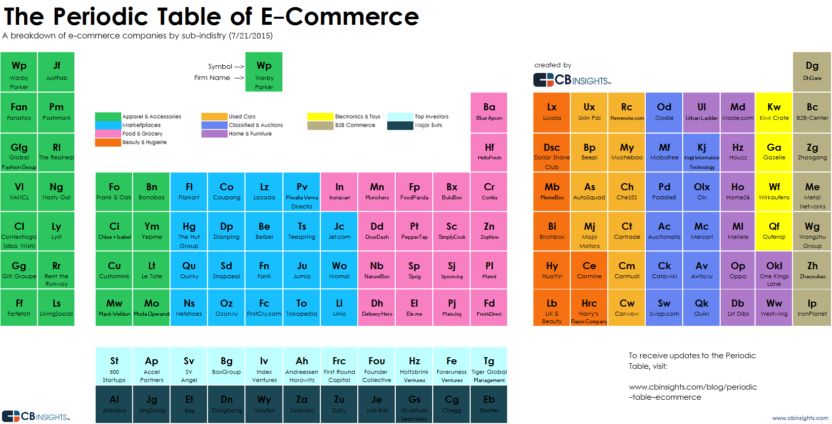 The periodic table of e commerce startups thevwa the periodic table of e commerce startups gamestrikefo Image collections