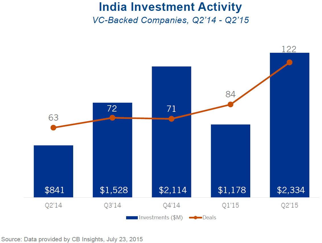 India Activity VC report q215