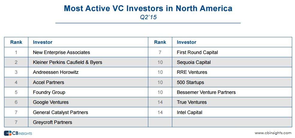 NA VC Investors Q22015