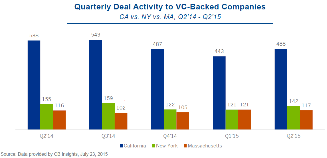 NYMACA deal activity quarterly vc report