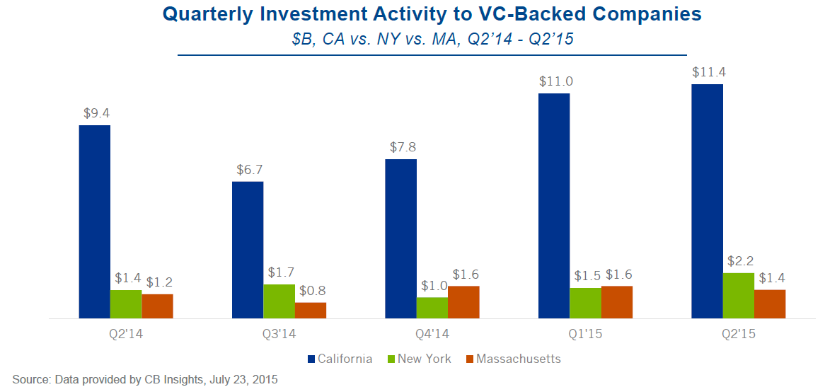 NYMACA dollar activity quarterly vc report