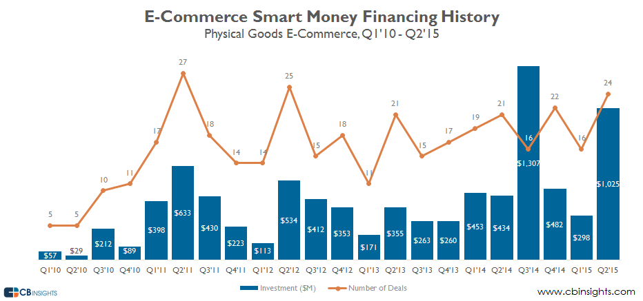 Smart Money VC physical goods ecomm q215