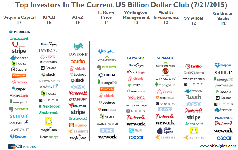 Top Investors in the billion dollar club 72115