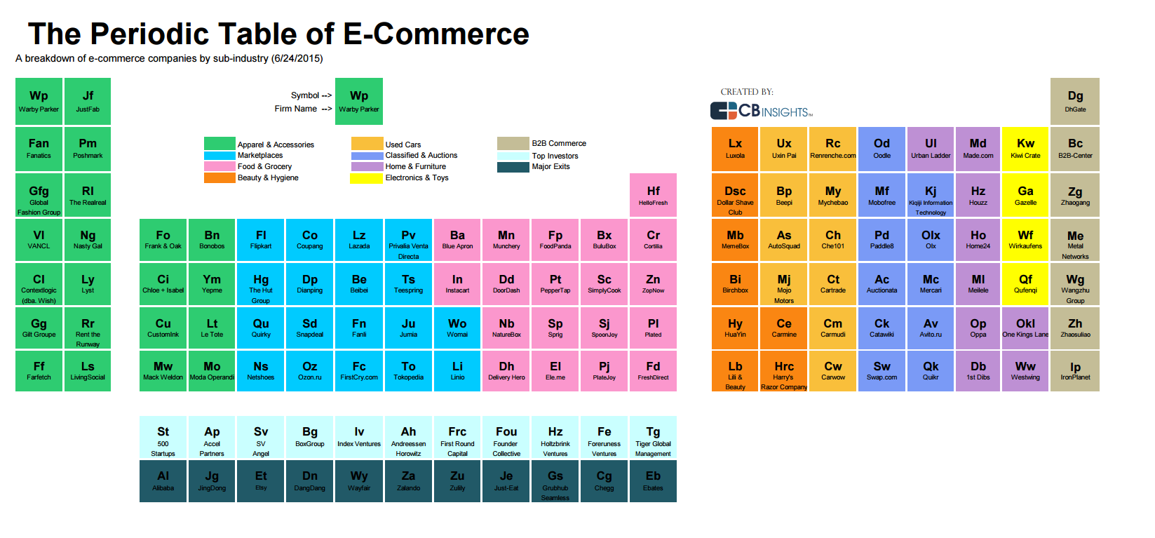 The Periodic Table Of E Commerce