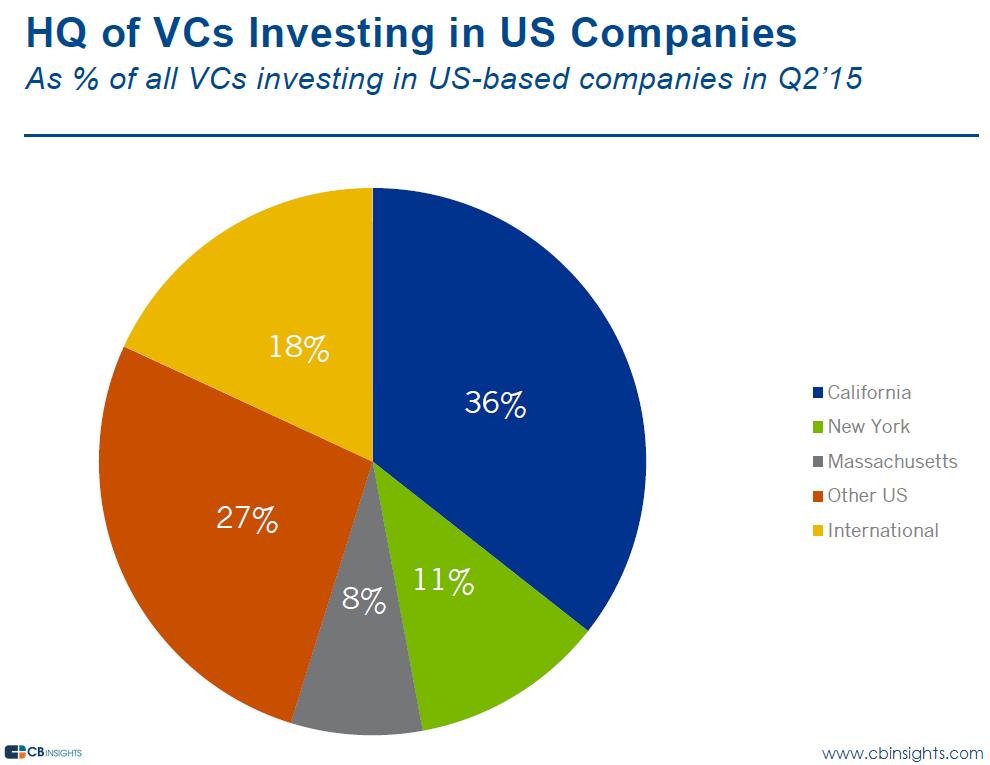 VC HQ locations q215 vc report