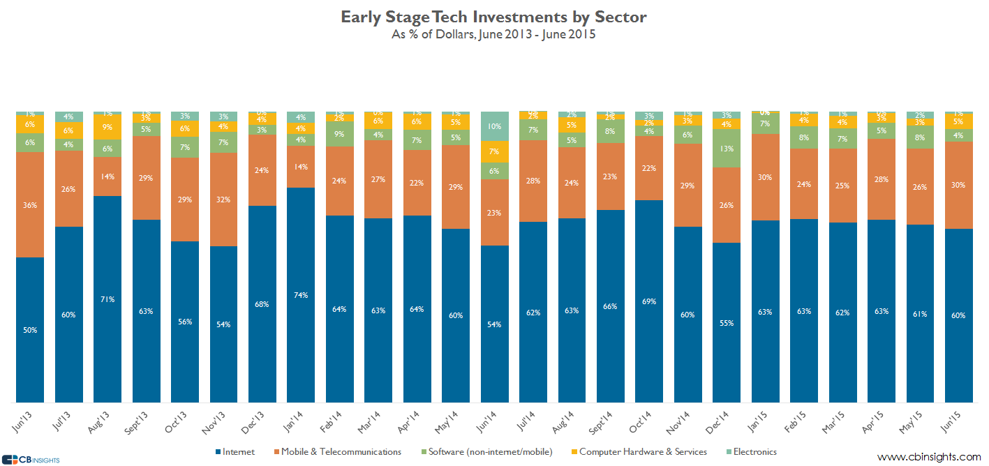juneearlystage sector dollars