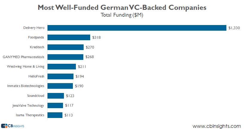 most well funded germany q215