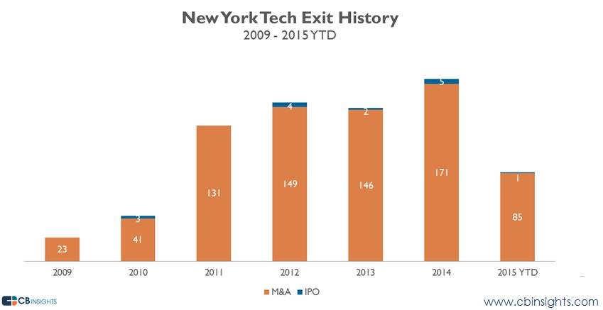 ny tech almanac exits