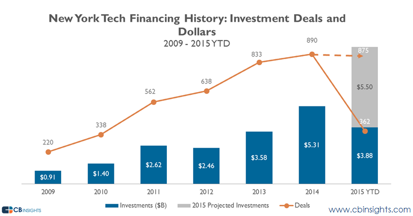 ny tech financing overall
