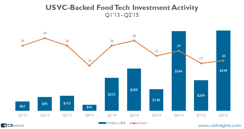 q215 us food tech investment activity v3
