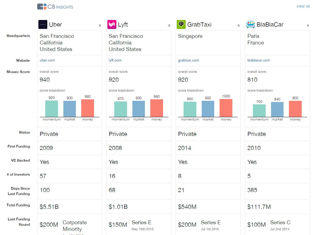 uber competitor comparison