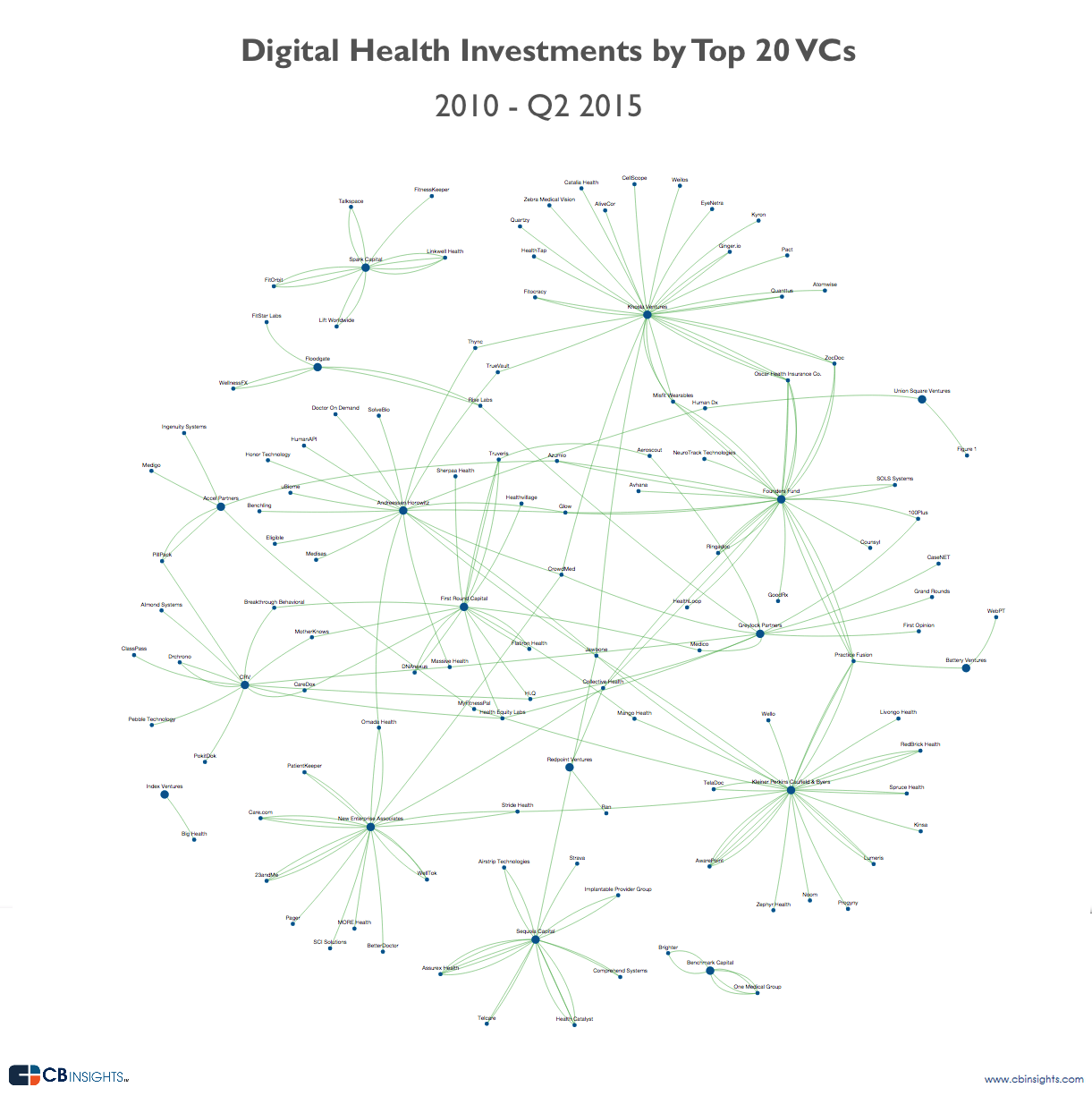 Business Social Graph Digital Health Smart Vc